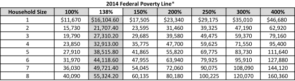 2014 Federal Poverty Line-resized-600
